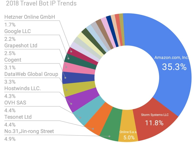 Travel bot IP trends