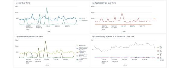 Integrations with Datadog and Splunk