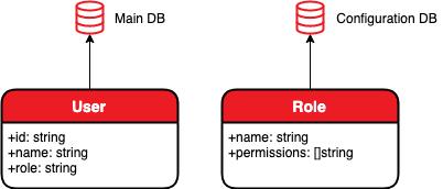 http server requirement figure