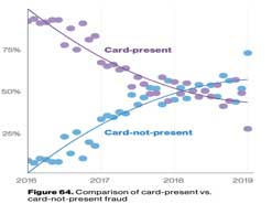 Comparison of card-present vs. card-not-present fraud