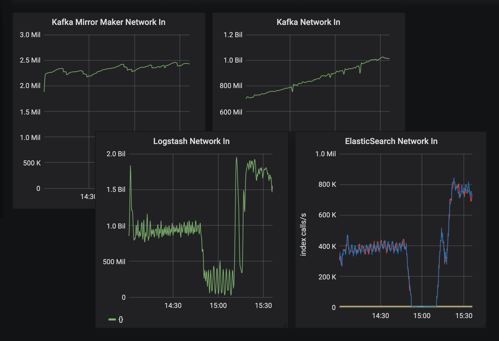Chart I: due to a [preemptible event](https://cloud.google.com/compute/docs/instances/preemptible), logstash instances were turned off, causing a decrease in Elasticsearch indexing rate. In the dashboard, we can notice immediately which component is broken.