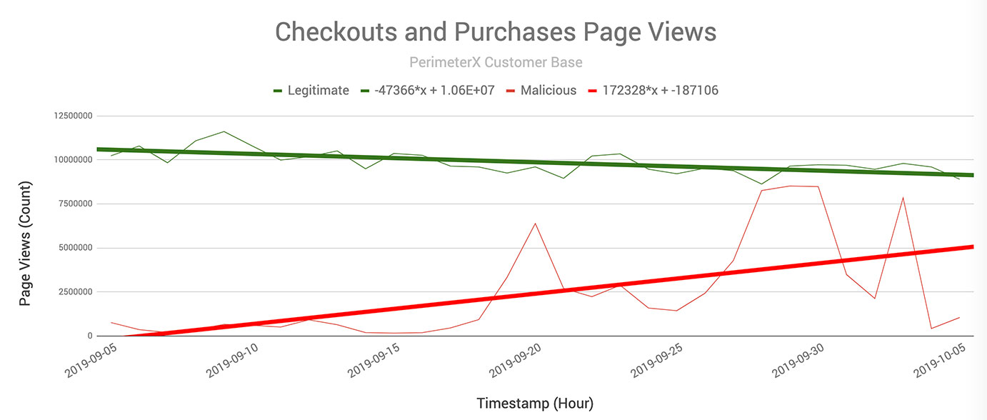 Checkouts and Purchases Page Views