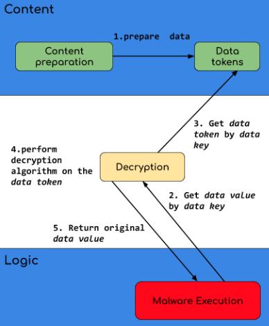 Magecart Pattern Overview