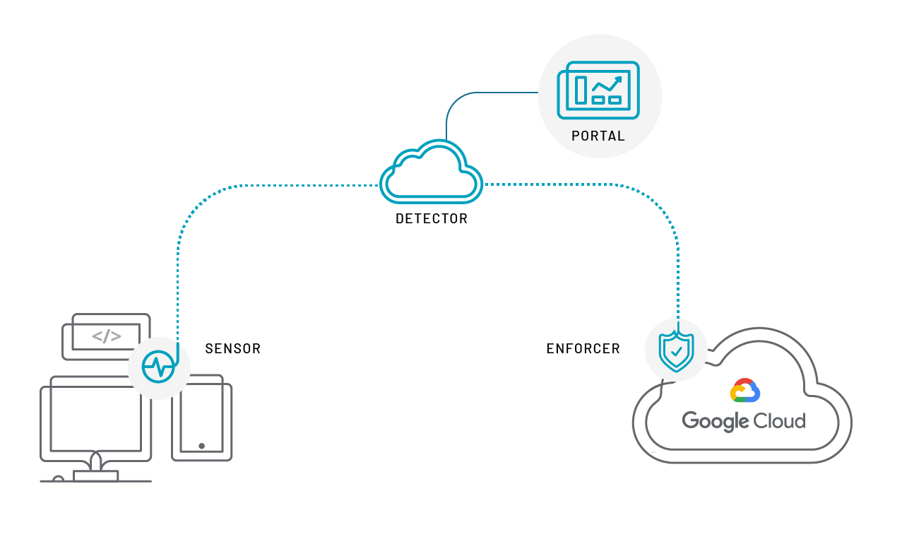 Google Cloud using Bot Defender Diagram