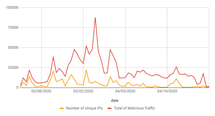 Number of Unique IPs vs Total of Malicious Traffic